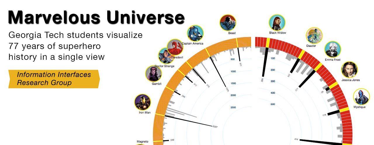 Visualizing Marvel's Universe